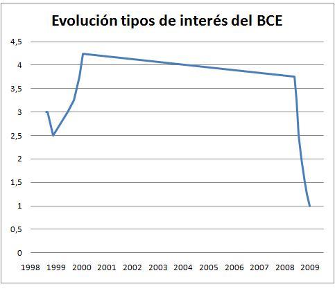 evolucion-tipos-bce