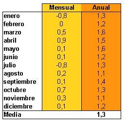 Ipc a o 2010 ipc - Actualizacion pension alimentos ipc ...