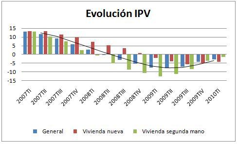 IPV primer trimestre 2010