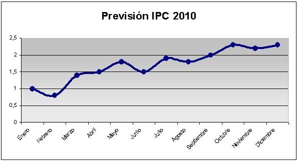 IPC 2010 Grafico