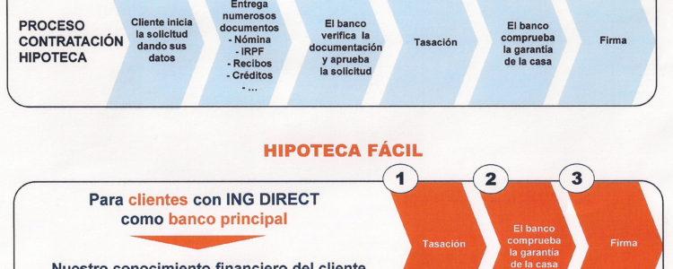 Hipoteca Facil ING