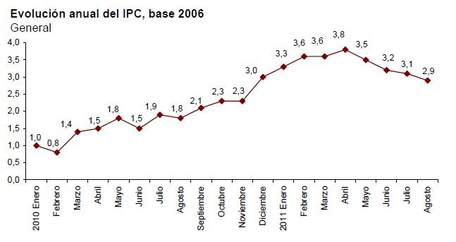 IPC agosto 2011