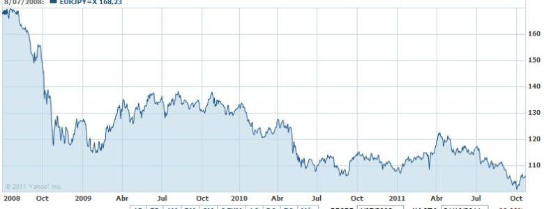 Cotización Euro Yen