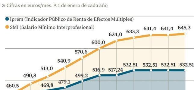 salario-minimo-interprofesional-smi-e-iprem-2015