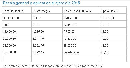 tablas-IRPF-2015