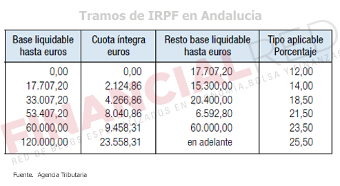 Tablas-de-irpf-en-Andalucia-Impuesto-sobre-la-renta-2014
