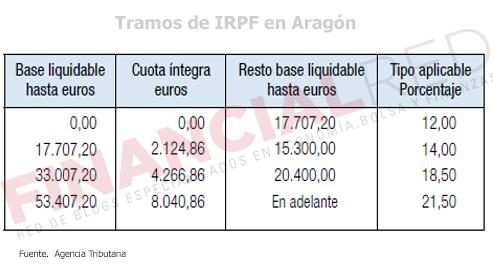 Tablas-de-irpf-en-Aragon-Impuesto-sobre-la-renta-2014