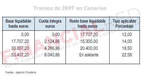 Tablas-de-irpf-en-Canarias-Impuesto-sobre-la-renta