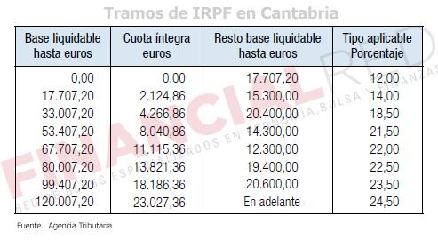 Tablas-de-irpf-en-Cantabria-Impuesto-sobre-la-renta