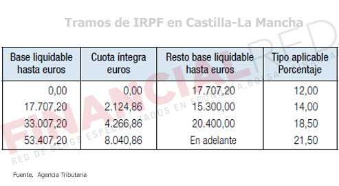 Tablas-de-irpf-en-Castilla-La-Mancha-Impuesto-sobre-la-renta