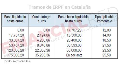 Tablas-de-irpf-en-Catalunya-Impuesto-sobre-la-renta-2014
