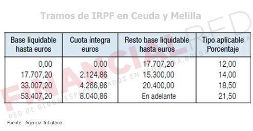 Tablas-de-irpf-en-Ceuta-y-Melilla-Impuesto-sobre-la-renta-2014