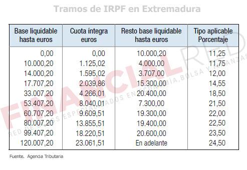 Tablas-de-irpf-en-Extremadura-Impuesto-sobre-la-renta-2014
