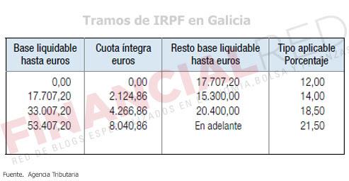Tablas-de-irpf-en-Galicia-Impuesto-sobre-la-renta-2014