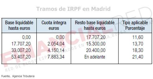 Tablas-de-irpf-en-Madrid-Impuesto-sobre-la-renta-2014