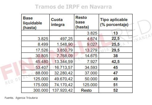 Tablas-de-irpf-en-Navarra-Impuesto-sobre-la-renta-2014