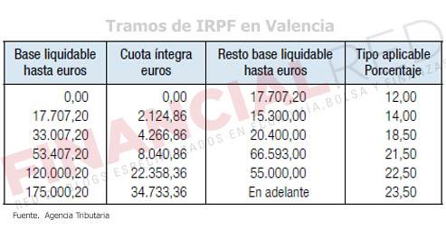 Tablas-de-irpf-en-Valencia-Impuesto-sobre-la-renta-2014