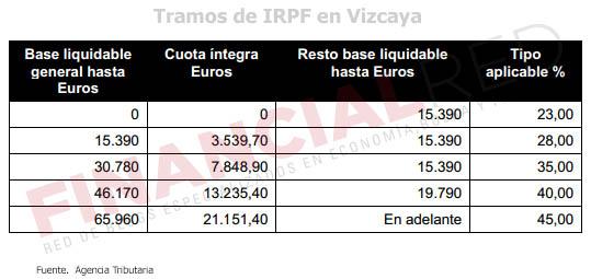 Tablas-de-irpf-en-Vizcaya-Impuesto-sobre-la-renta-2014