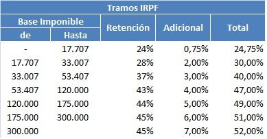 Tramos-IRPF-2014