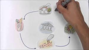 Qu es el flujo circular de la renta y cmo funciona blog de opcionis una vez vistos los agentes econmicos estos llevan a cabo sus actividades a travs de ciertos canales que vamos a ver a continuacin ccuart Choice Image