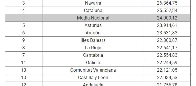 Sueldo Medio en España por CCAA 2021
